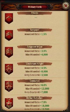 War and Order Merit Ranks