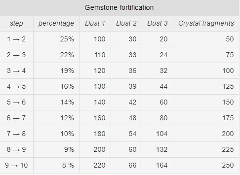 Maplestory 2 FAQ Compilation Guide Gemstones Fortification
