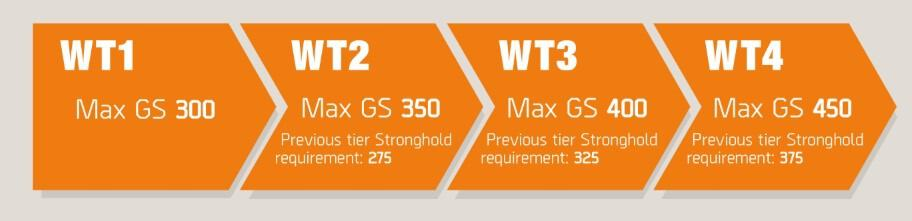 Tom Clancy's The Division 2 Best And Fastest Way To Get High Gear Score 450 Reach Endgame And Unlock All World Tiers Guide WT Caps