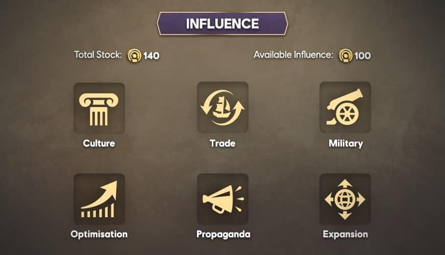 Anno 1800 Influence Categories List